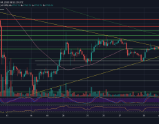 Bitcoin Price Facing Huge Decision: Bearish Double-Top, Or Finally Break Above The $7,200 3-Week High - BTC Price Analysis