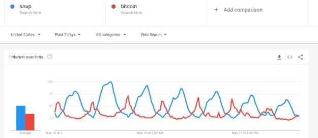 Bitcoin vs Soup Google Searches. Source: Google Trends