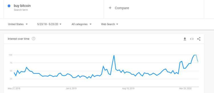 Buy Bitcoin Google Searches: Source: Google Trends