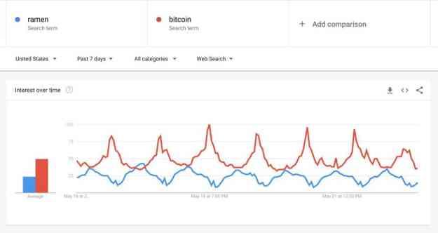 Bitcoin vs Ramen Google Searches. Source: Google Trends