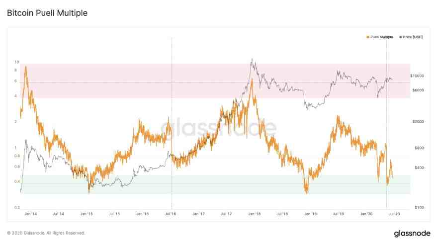 Bitcoin's Price And The Puell Multiple. Source: Glassnode