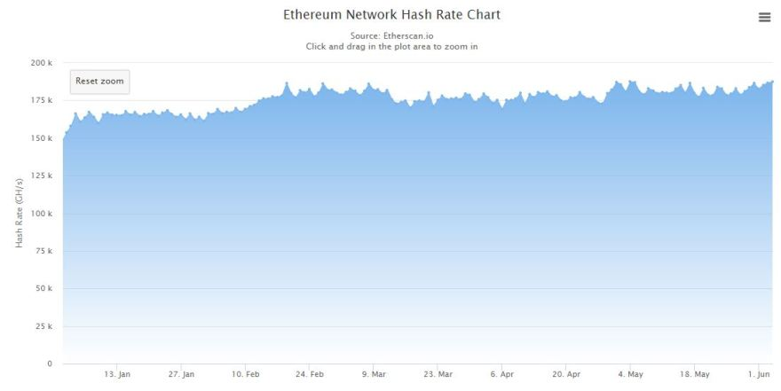 Ethereum Hash Rate 2020. Source: Etherscan
