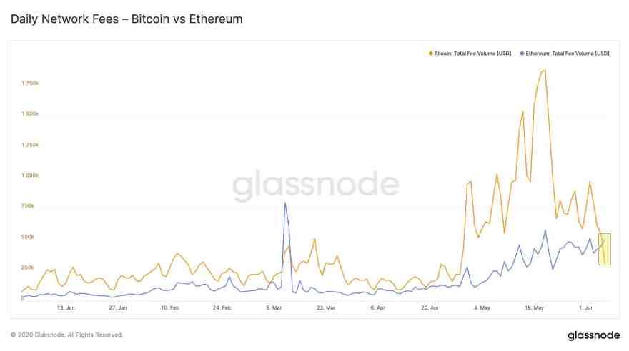 Bitcoin/Ethereum Transaction Fees 2020. Source: GlassNode