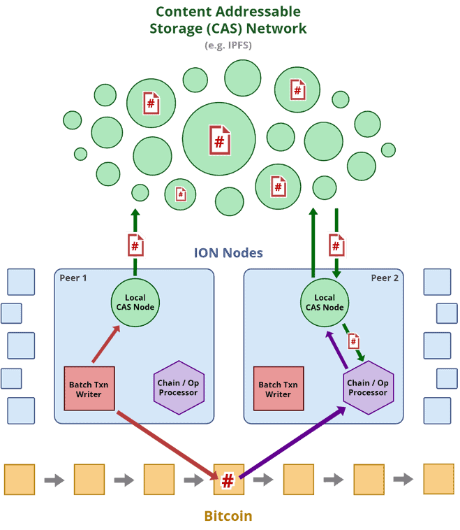Microsoft's ION Network. Source: Microsoft