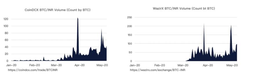 CoinDCX/WazirX Trading Volume: Source: OKEx