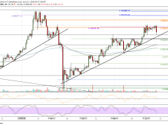 ETH Looks For Support at $225 Following a 7% Plunge. Ethereum Price Analysis