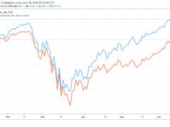 Global Stock Markets To Crash Soon, According to eToro's CEO