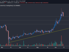 VeChain Price Analysis: After Gaining 50% in Two Weeks, VET Eyes $0.0075 For Support