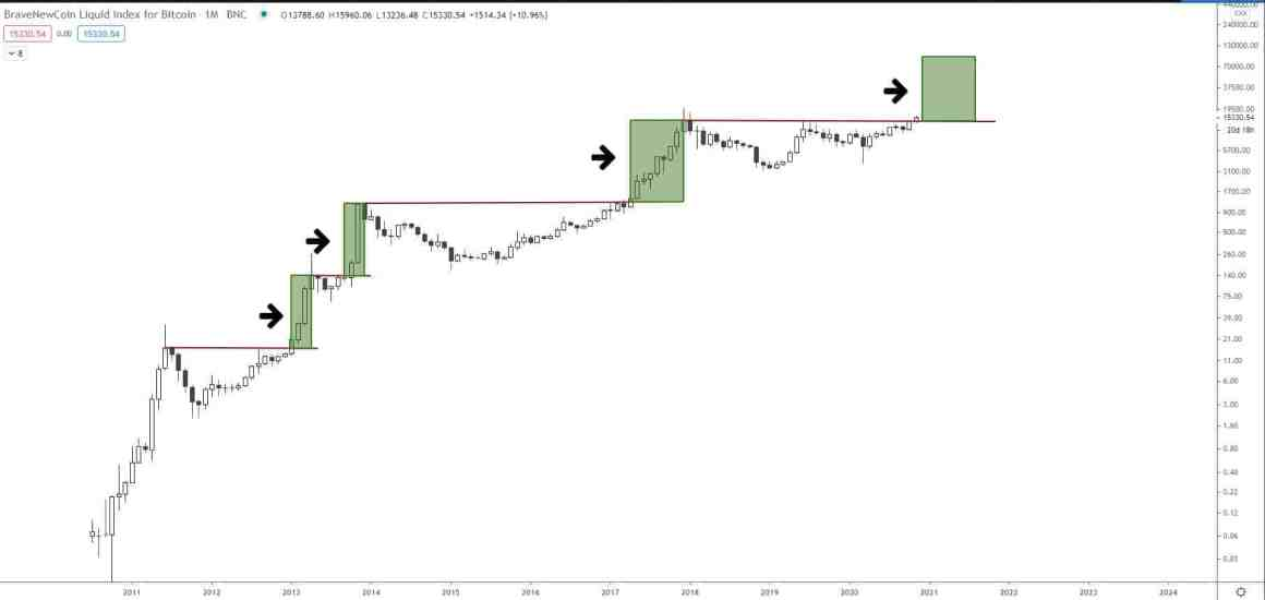 Bitcoin Price Monthly Candles. Source: Twitter