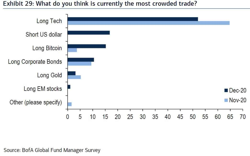 Most Crowded Trades 2020. Source: Bank Of America