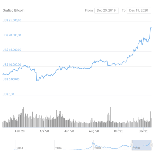 Price of Bitcoin in 2020