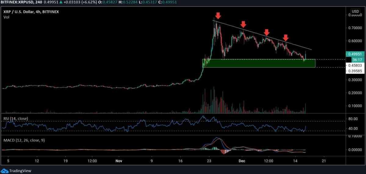 xrpusd_chart