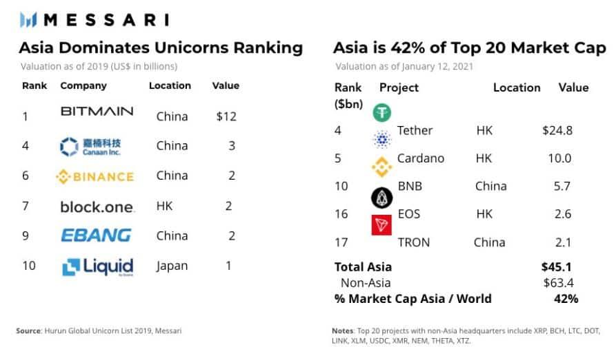 Asia's Dominance On Crypto. Source: Messari