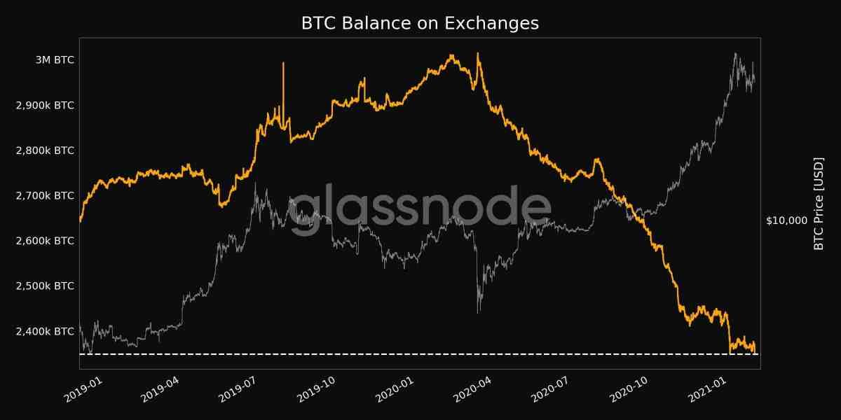 Bitcoins Held On Exchanges. Source: Glassnode