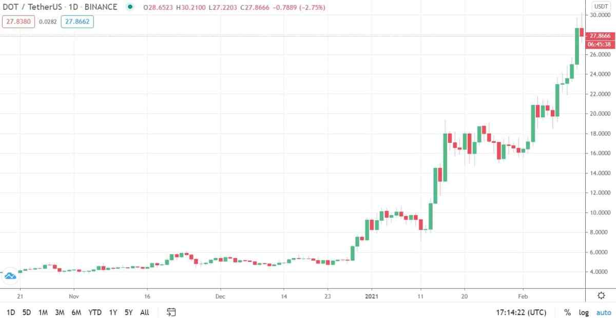 dotusd_chart