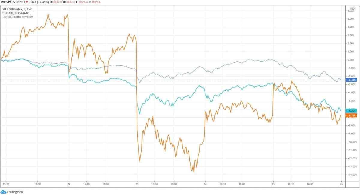 spxnasdaqbitcoin_chart-min