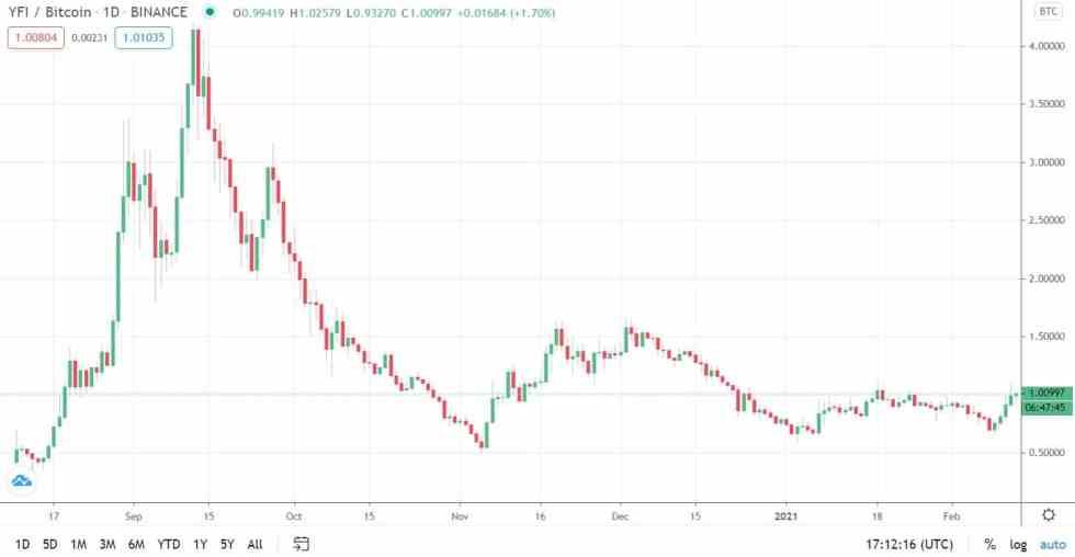 yfibtc_chart