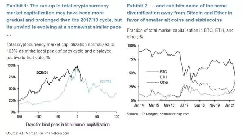 2018 vs. 2020 Market Correction Comparisons. Source: Bloomberg