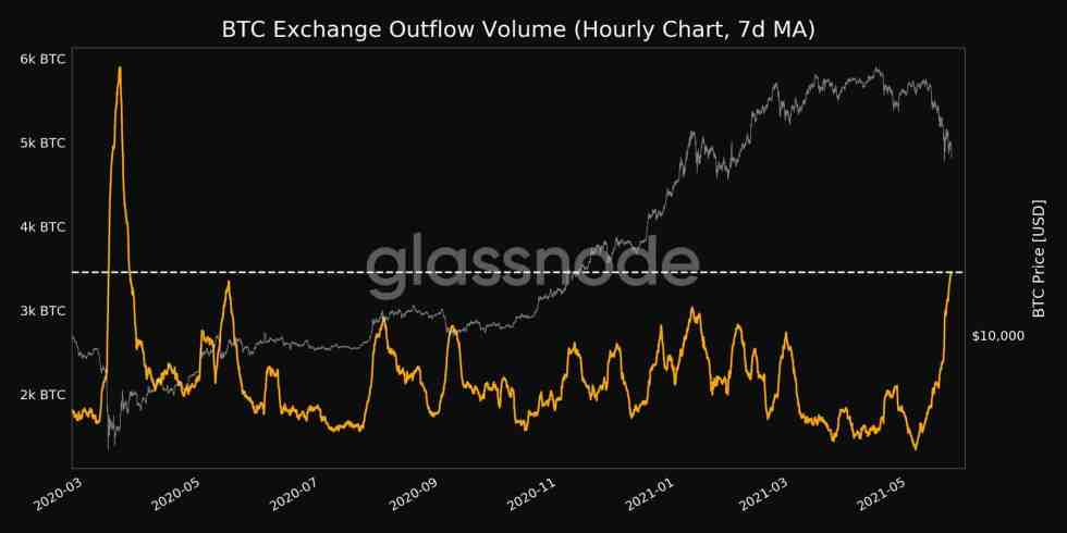Bitcoin Exchange Outflows. Source: Glassnode