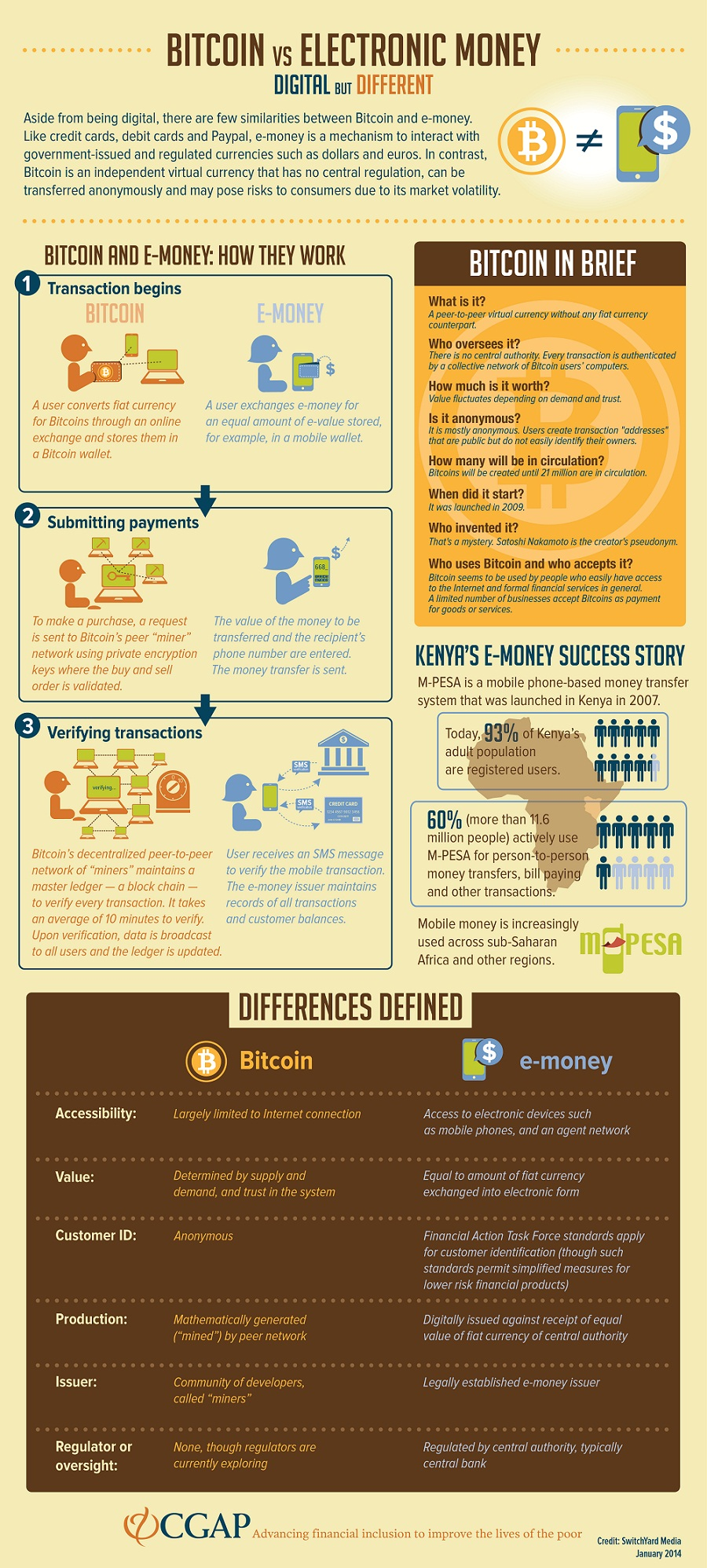 bitcoin-emoney-infographic