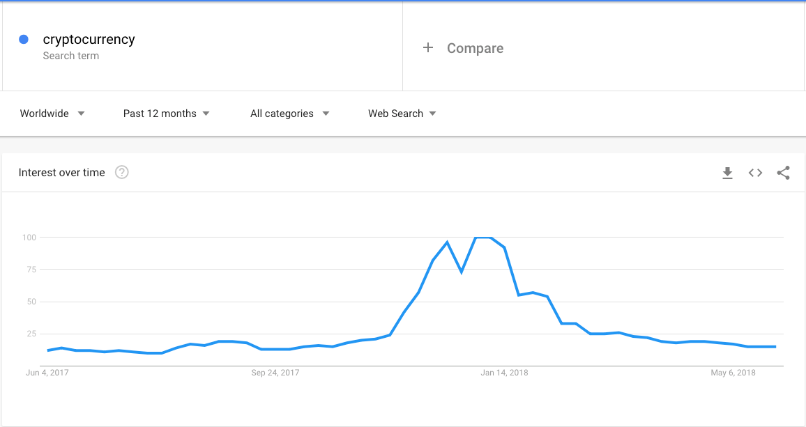 crypto google trends