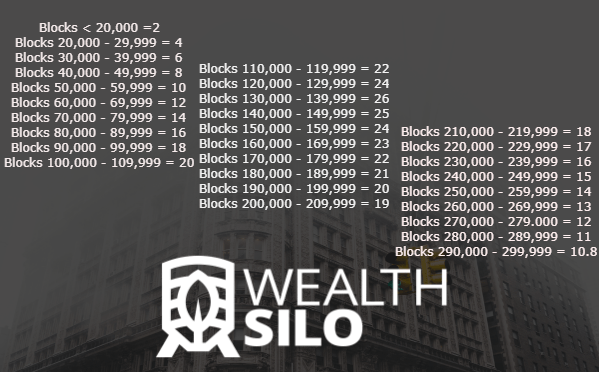 Wealth.Silo Masternodes rewards
