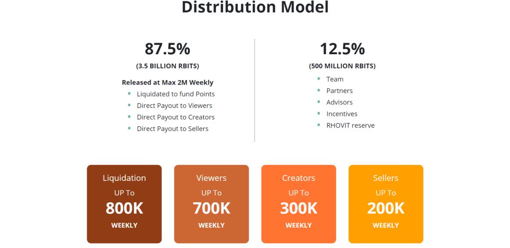 distribution model of platform RHOVIT