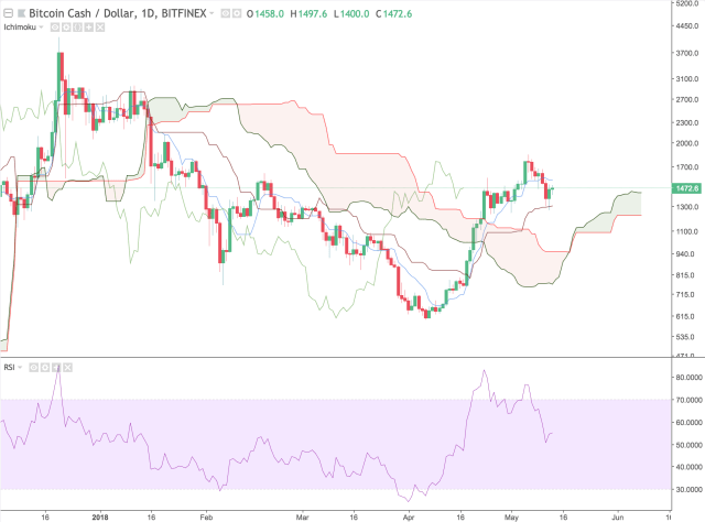 Bitcoin Cash Ichimoku Clouds