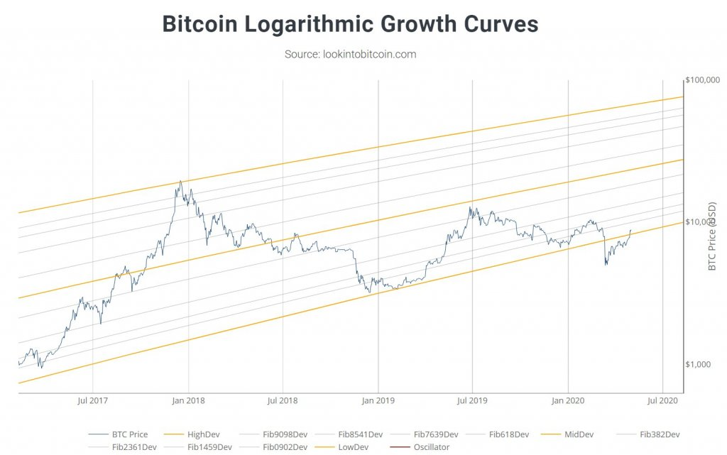 Bitcoin logarithmic growth curve