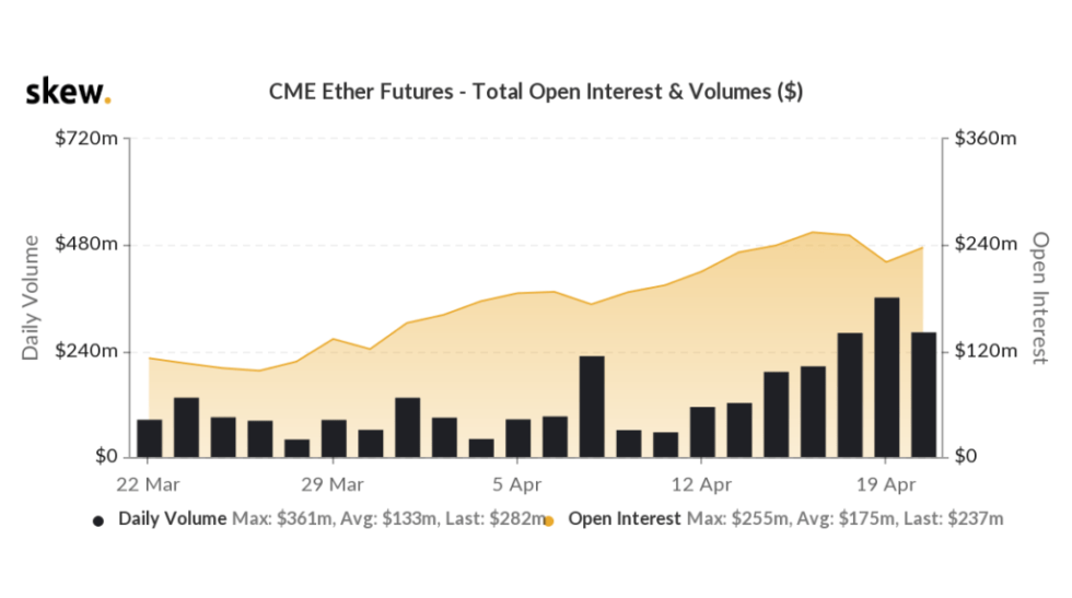 CME Ether Futures by Skew