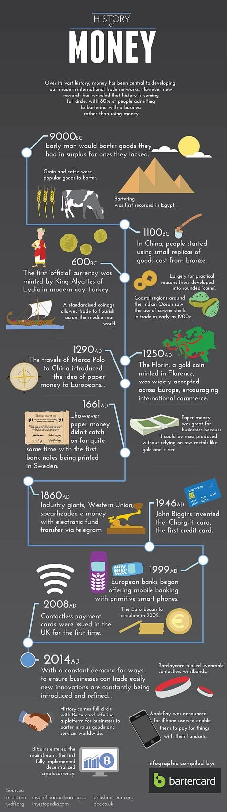 The Evolution and Future of Money
