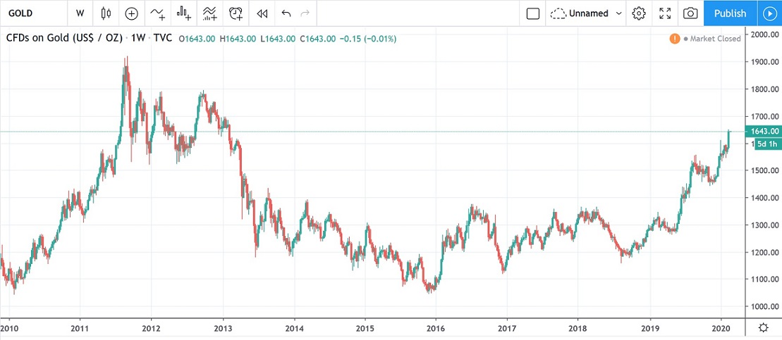 Goldpreis Bitcoin
