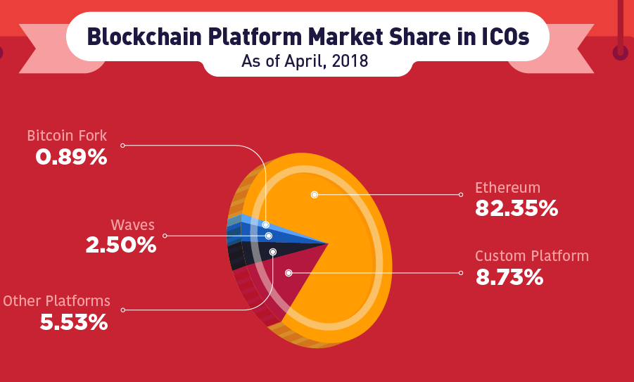 ICO Blockchain Platform Marketshare