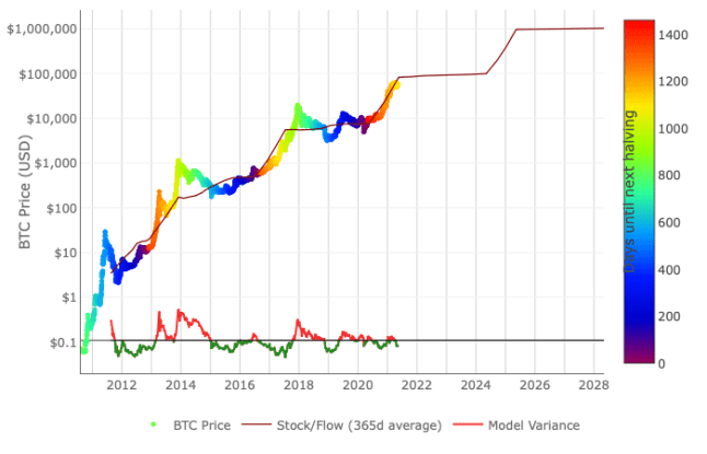 How Long Does a Bitcoin Bull Run Last? Proponents Use a Myriad of Charts and Models to Predict Future Prices