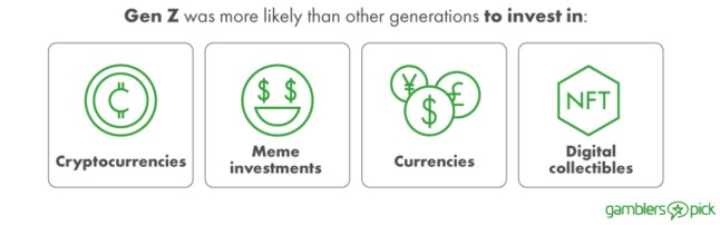 Survey Finds Gen Z More Likely to Invest in Cryptocurrencies and Memes Over Traditional Investments