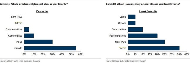 Goldman Sachs Survey: Chief Investment Officers Say Bitcoin Is Their Least Favorite Investment