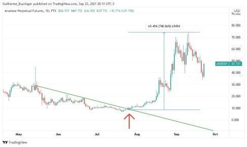 Gráfico indicando rompimento de LTB e valorização do token AR