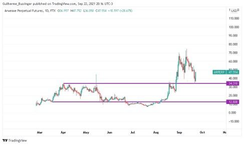 Gráfico indicando canal principal de preços paraArweave (AR)