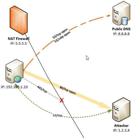 Неправильная конфигурация сетевого экрана