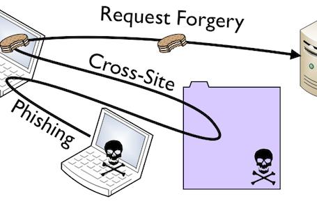 CSRF-атака