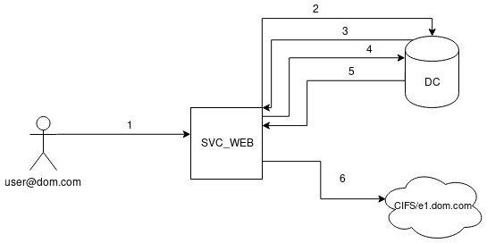 Схема аутентификации Kerberos