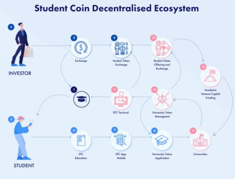 Student Coin Ecosystem