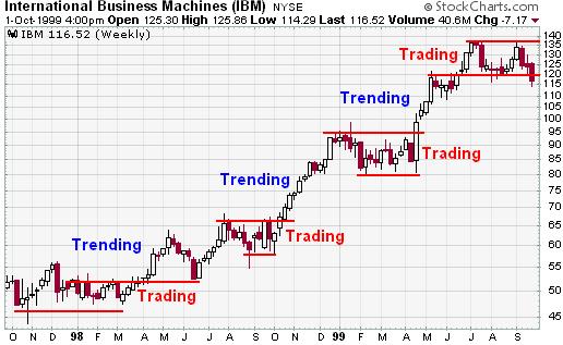 Automatic Bitcoin Trading