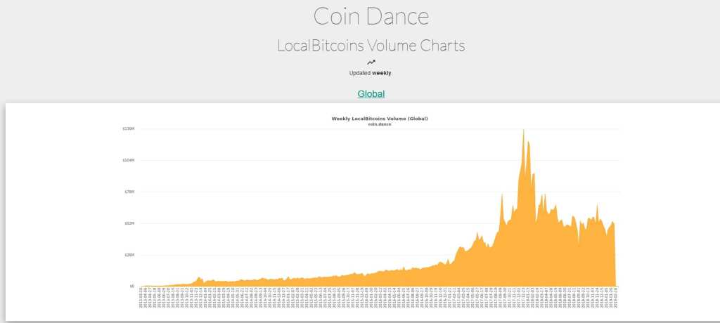 localbitcoins weekly volume in dollars