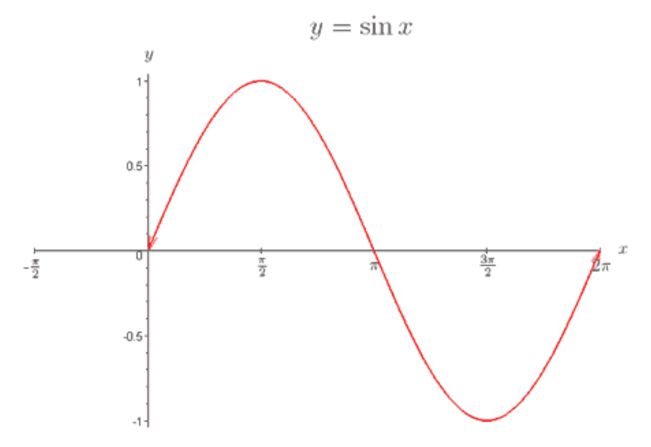 Trig Curve Sine Function