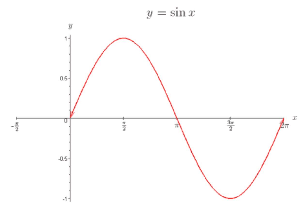 How To Sketch Trigonometric Functions