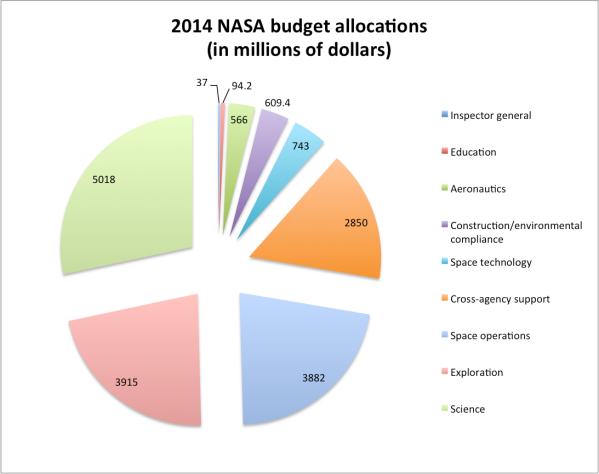 NASA publishes its proposed 2014 budget - Astronomy ...