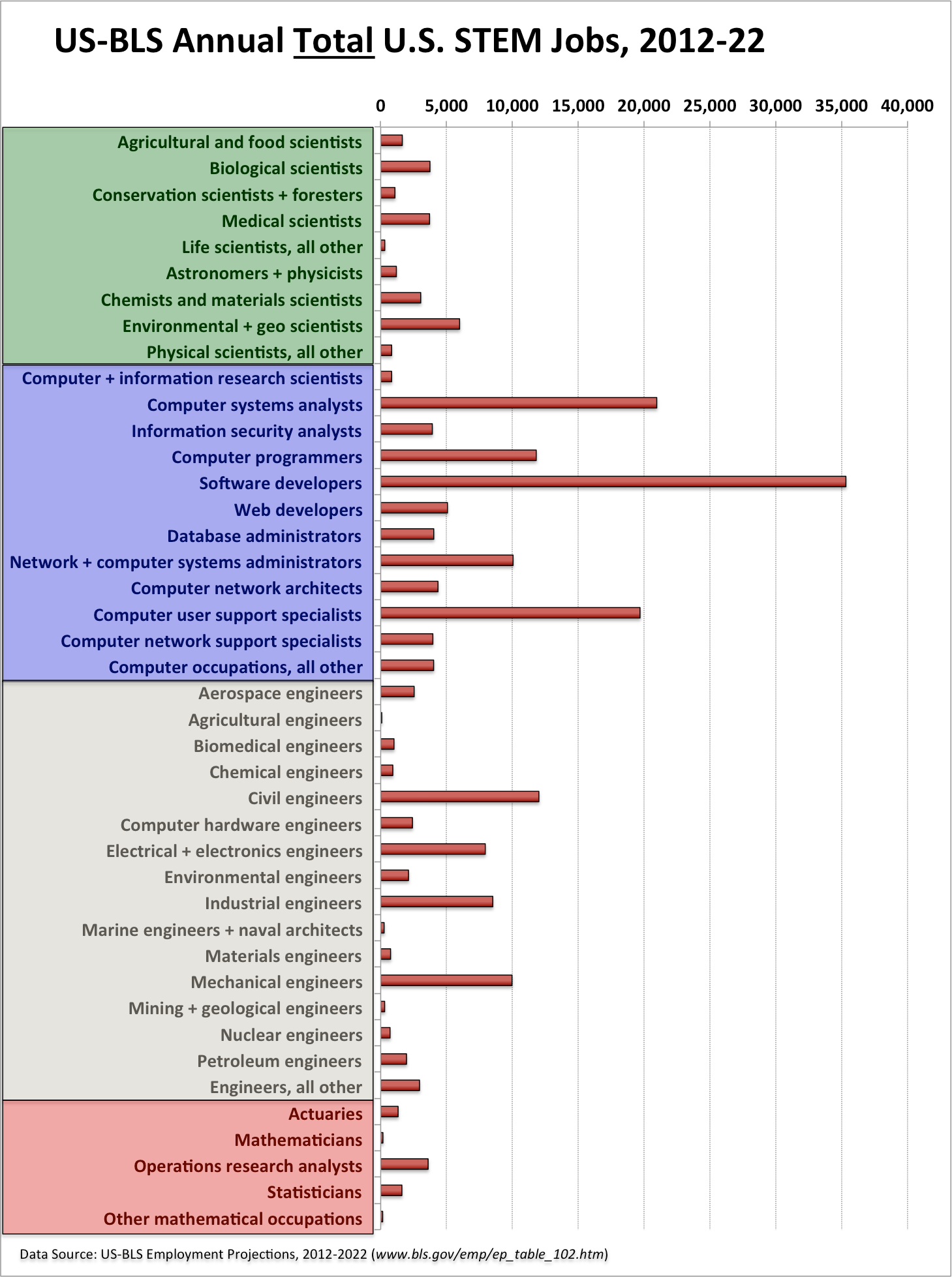 Computing Careers Market