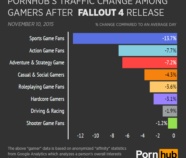 Pornhub Insights Fallout 4 Gamer Type Daily Change