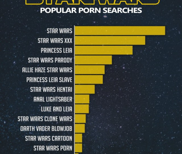Pornhub Insights May Th Star Wars Search Terms